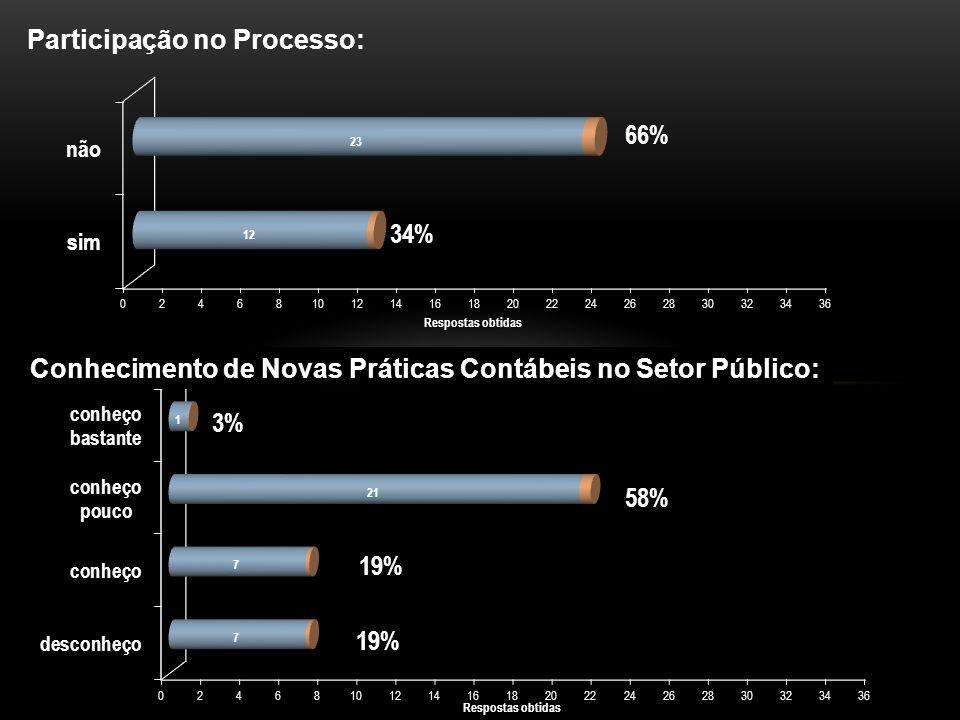 Participação no Processo: Conhecimento de Novas Práticas Contábeis no Setor Público: