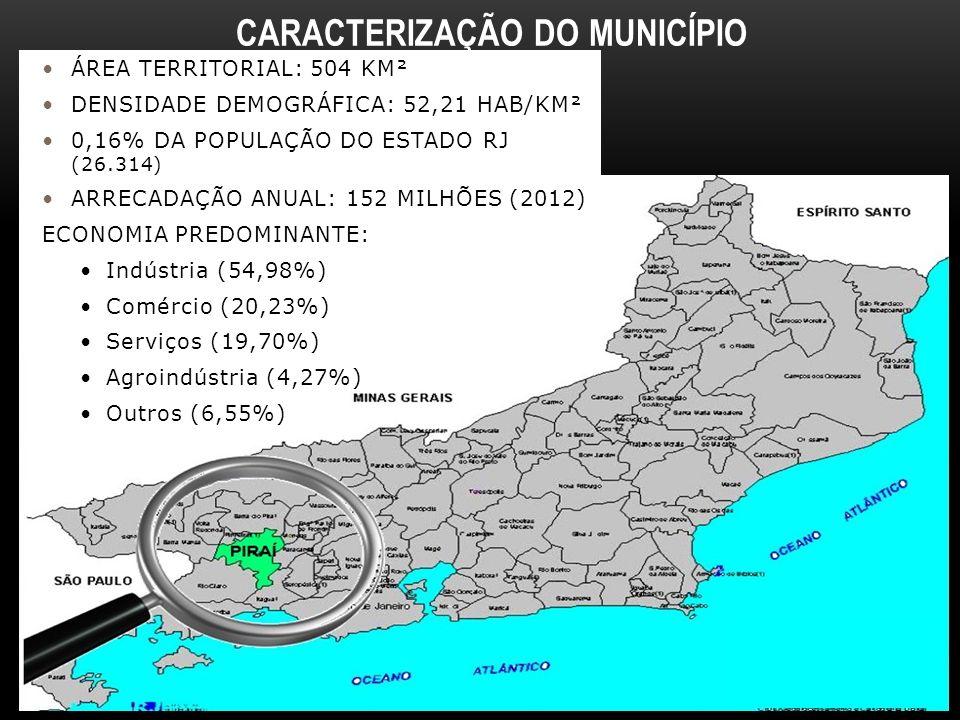 CARACTERIZAÇÃO DO MUNICÍPIO ÁREA TERRITORIAL: 504 KM² DENSIDADE DEMOGRÁFICA: 52,21 HAB/KM² 0,16% DA POPULAÇÃO DO ESTADO RJ (26.314) ARRECADAÇÃO ANUAL: 152 MILHÕES (2012) ECONOMIA PREDOMINANTE: Indústria (54,98%) Comércio (20,23%) Serviços (19,70%) Agroindústria (4,27%) Outros (6,55%)