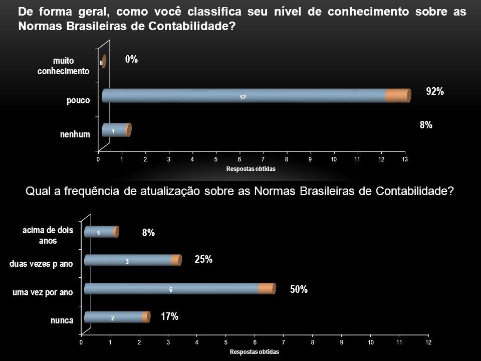 De forma geral, como você classifica seu nível de conhecimento sobre as Normas Brasileiras de Contabilidade.