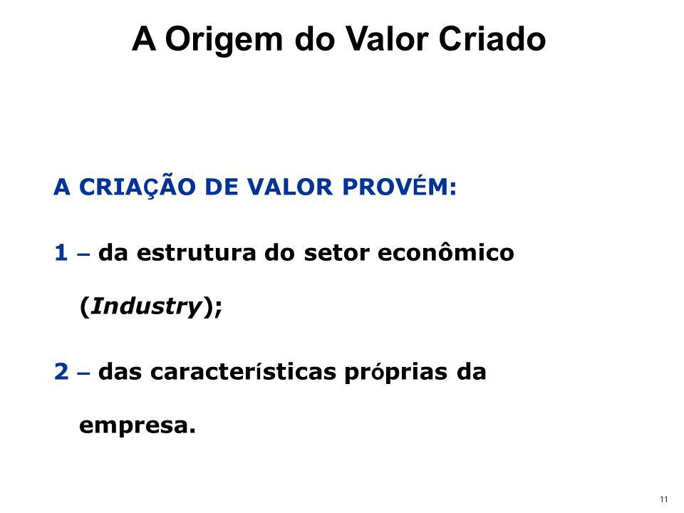 11 A CRIA Ç ÃO DE VALOR PROV É M: 1 – da estrutura do setor econômico (Industry); 2 – das caracter í sticas pr ó prias da empresa. A Origem do Valor C