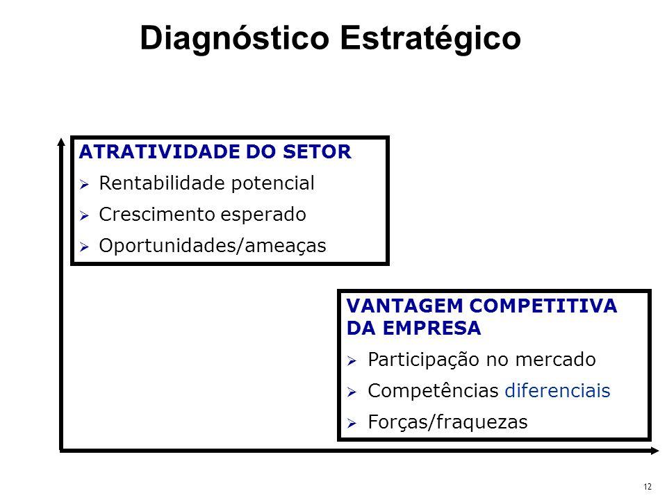 12 ATRATIVIDADE DO SETOR Rentabilidade potencial Crescimento esperado Oportunidades/ameaças VANTAGEM COMPETITIVA DA EMPRESA Participação no mercado Co