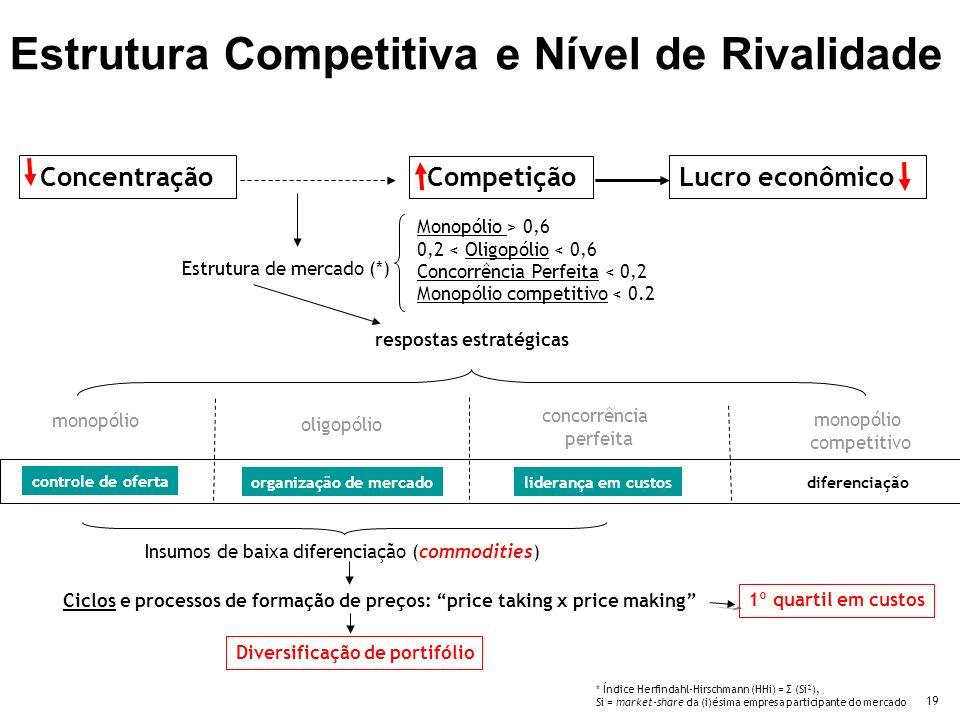 19 Lucro econômico Competição Concentração Estrutura de mercado (*) Monopólio > 0,6 0,2 < Oligopólio < 0,6 Concorrência Perfeita < 0,2 Monopólio competitivo < 0.2 monopólio competitivo oligopólio concorrência perfeita * Índice Herfindahl-Hirschmann (HHi) = Σ (Si²), Si = market-share da (i)ésima empresa participante do mercado controle de oferta organização de mercado liderança em custos diferenciação respostas estratégicas Insumos de baixa diferenciação (commodities) Ciclos e processos de formação de preços: price taking x price making Diversificação de portifólio 1º quartil em custos Estrutura Competitiva e Nível de Rivalidade