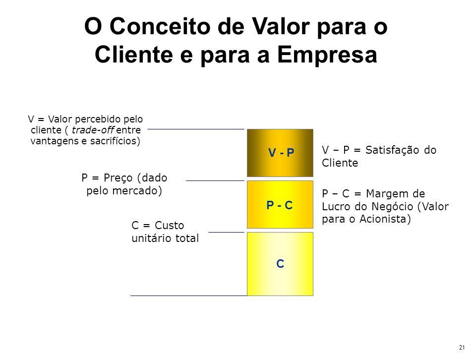 21 C = Custo unitário total C V – P = Satisfação do Cliente P – C = Margem de Lucro do Negócio (Valor para o Acionista) V - P V = Valor percebido pelo cliente ( trade-off entre vantagens e sacrifícios) P - C P = Preço (dado pelo mercado) O Conceito de Valor para o Cliente e para a Empresa