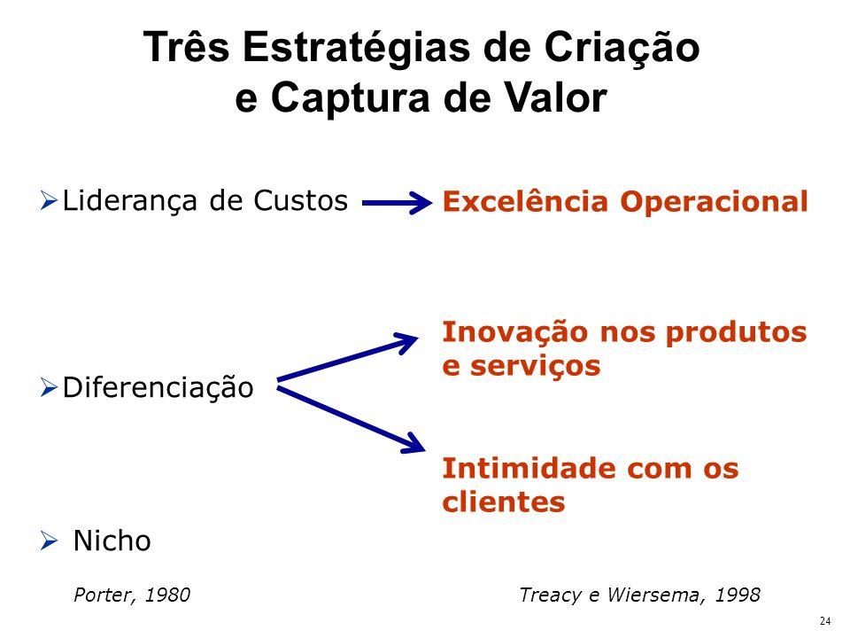 24 Liderança de Custos Diferenciação Nicho Porter, 1980 Excelência Operacional Inovação nos produtos e serviços Intimidade com os clientes Treacy e Wiersema, 1998 Três Estratégias de Criação e Captura de Valor