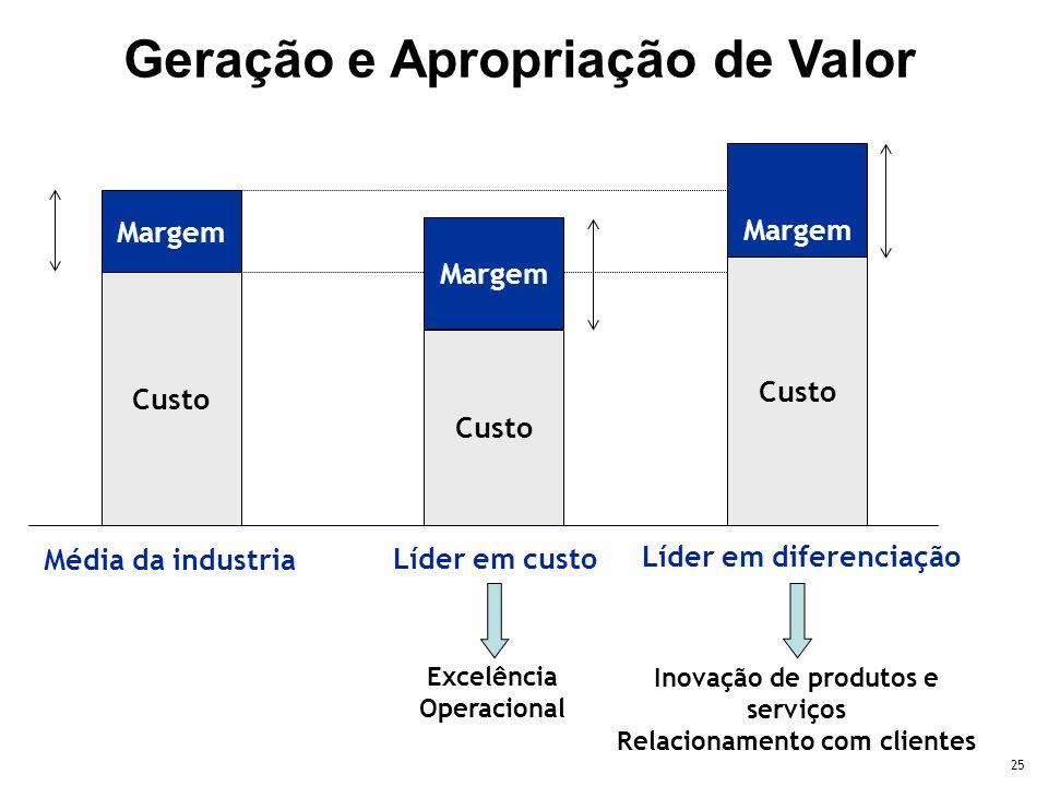 25 Custo Margem Custo Margem Média da industria Líder em custo Margem Líder em diferenciação Custo Excelência Operacional Inovação de produtos e servi