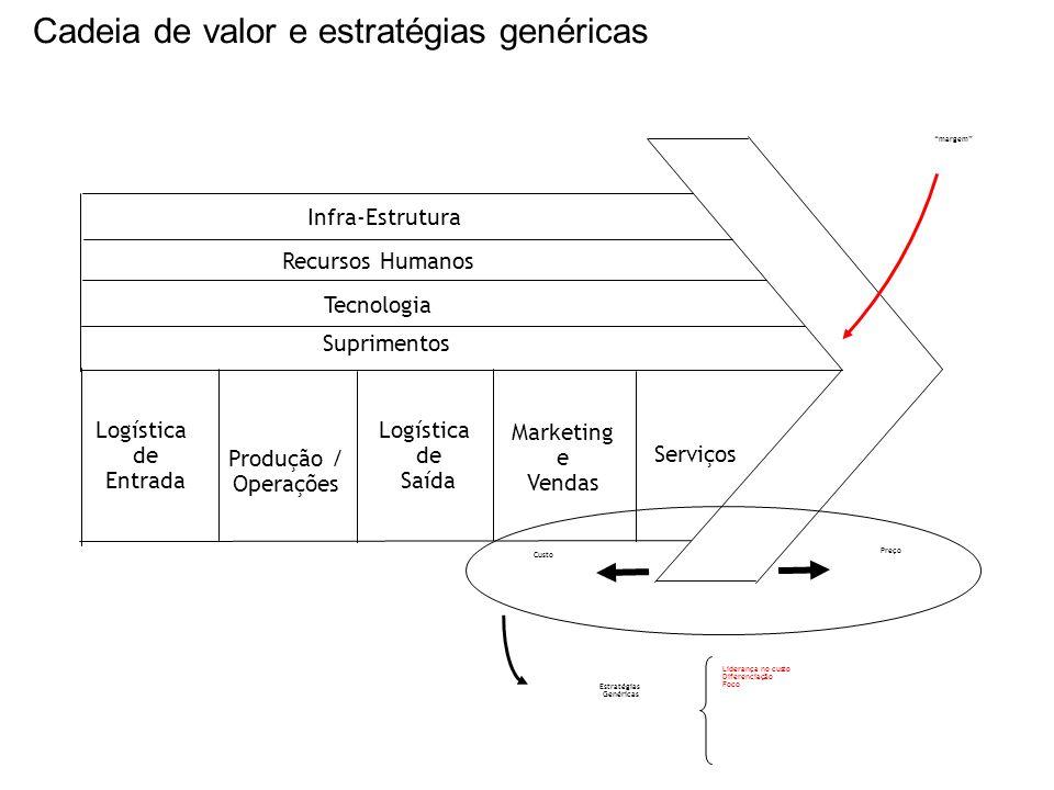 Infra-Estrutura Recursos Humanos Tecnologia Suprimentos Logística de Entrada Produção / Operações Logística de Saída Marketing e Vendas Serviços margem Custo Preço Estratégias Genéricas Liderança no custo Diferenciação Foco Cadeia de valor e estratégias genéricas