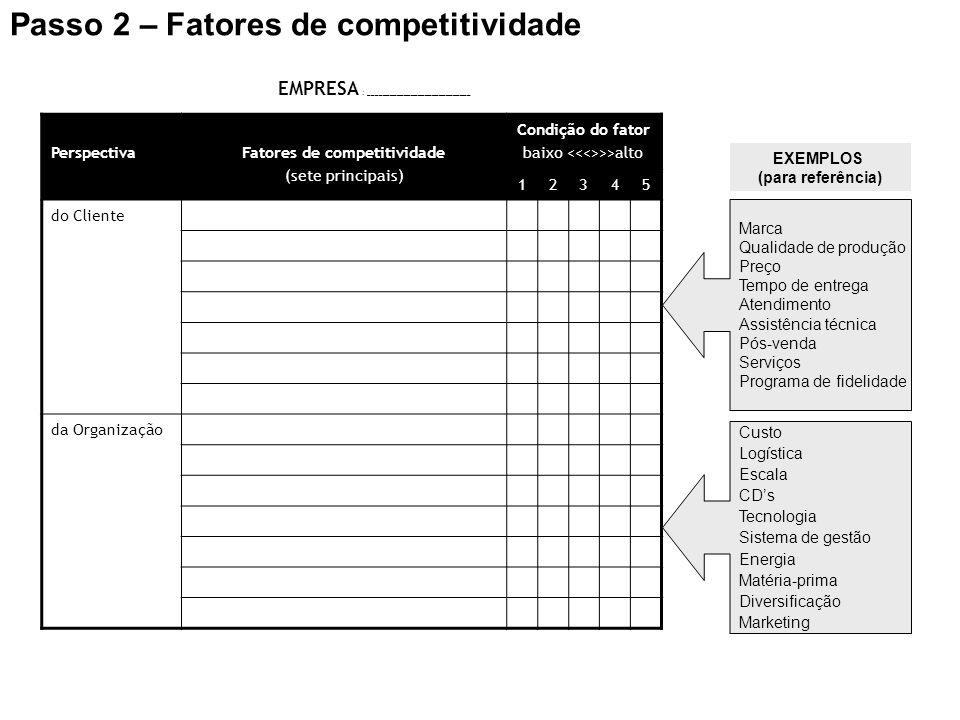 Passo 2 – Fatores de competitividade PerspectivaFatores de competitividade (sete principais) Condição do fator baixo >>alto 12345 do Cliente da Organi