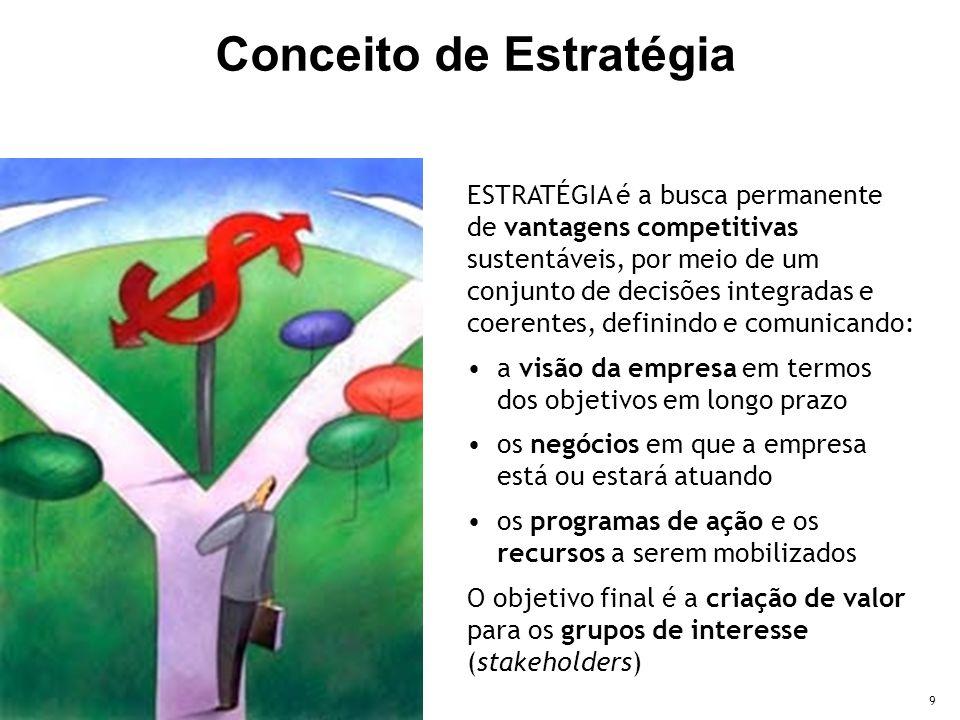 9 ESTRATÉGIA é a busca permanente de vantagens competitivas sustentáveis, por meio de um conjunto de decisões integradas e coerentes, definindo e comunicando: a visão da empresa em termos dos objetivos em longo prazo os negócios em que a empresa está ou estará atuando os programas de ação e os recursos a serem mobilizados O objetivo final é a criação de valor para os grupos de interesse (stakeholders) Conceito de Estratégia