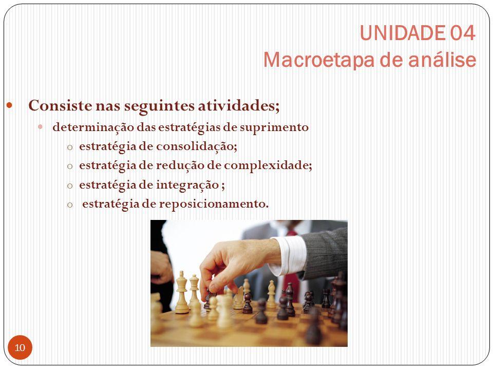 UNIDADE 04 Macroetapa de análise Consiste nas seguintes atividades; determinação das estratégias de suprimento oestratégia de consolidação; oestratégia de redução de complexidade; oestratégia de integração ; o estratégia de reposicionamento.