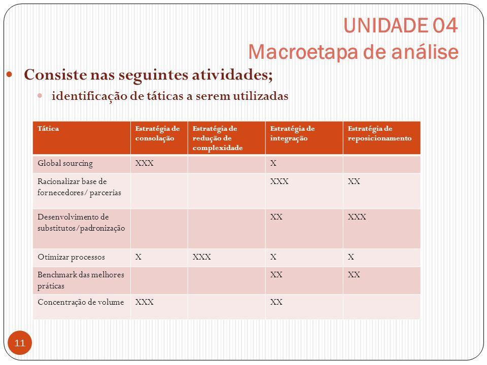 UNIDADE 04 Macroetapa de análise Consiste nas seguintes atividades; identificação de táticas a serem utilizadas 11 TáticaEstratégia de consolação Estr