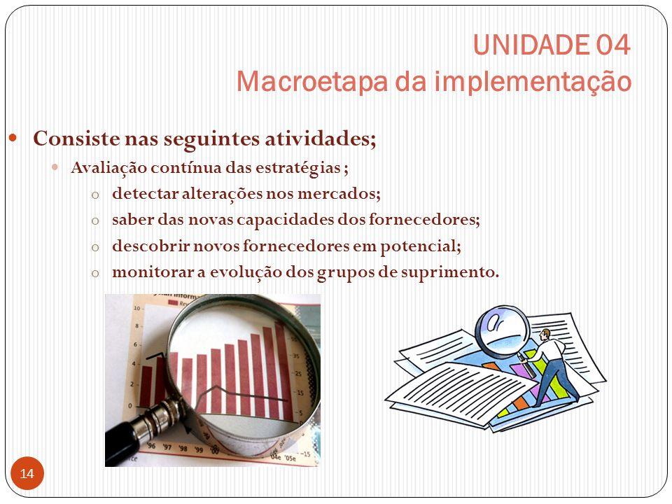 UNIDADE 04 Macroetapa da implementação Consiste nas seguintes atividades; Avaliação contínua das estratégias ; o detectar alterações nos mercados; o saber das novas capacidades dos fornecedores; o descobrir novos fornecedores em potencial; o monitorar a evolução dos grupos de suprimento.