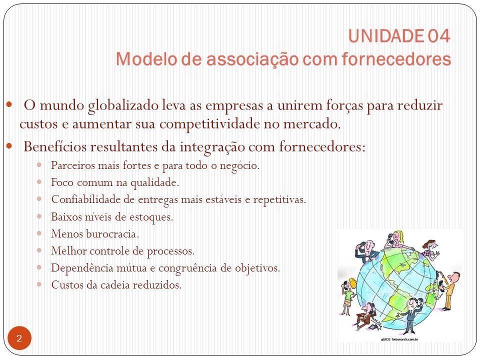 UNIDADE 04 Modelo de associação com fornecedores O mundo globalizado leva as empresas a unirem forças para reduzir custos e aumentar sua competitividade no mercado.