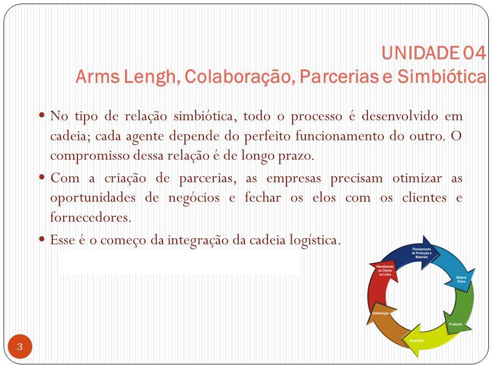 UNIDADE 04 Arms Lengh, Colaboração, Parcerias e Simbiótica No tipo de relação simbiótica, todo o processo é desenvolvido em cadeia; cada agente depende do perfeito funcionamento do outro.