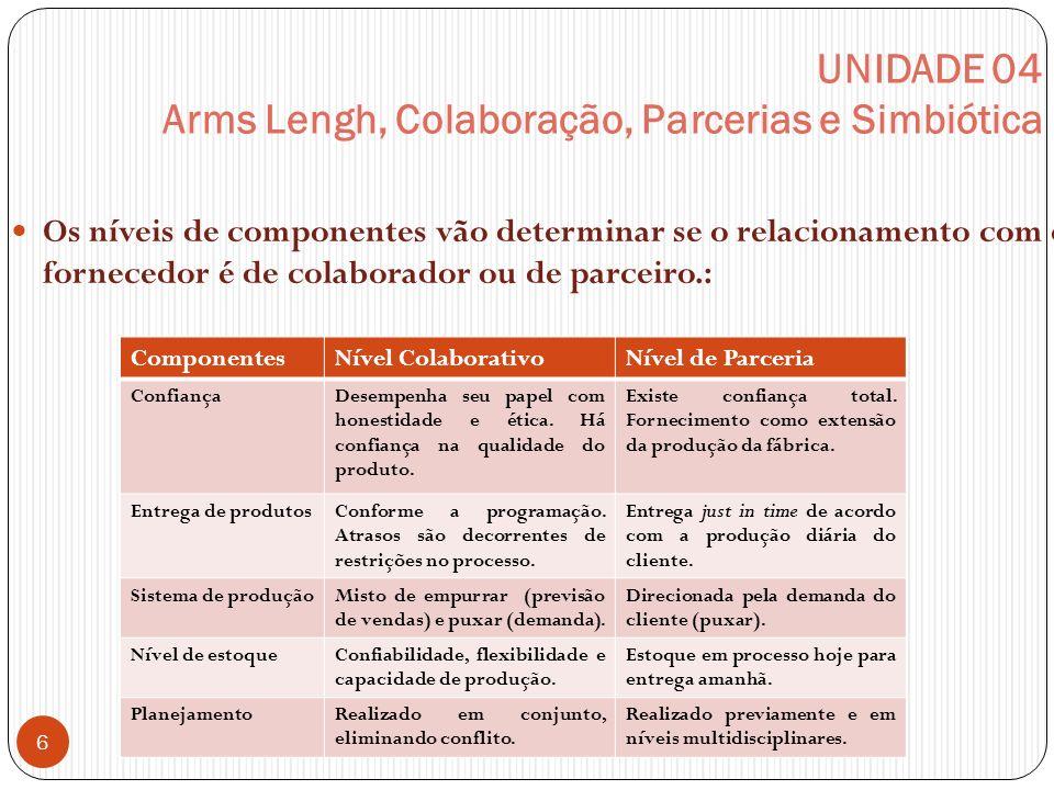 UNIDADE 04 Arms Lengh, Colaboração, Parcerias e Simbiótica Os níveis de componentes vão determinar se o relacionamento com o fornecedor é de colaborad