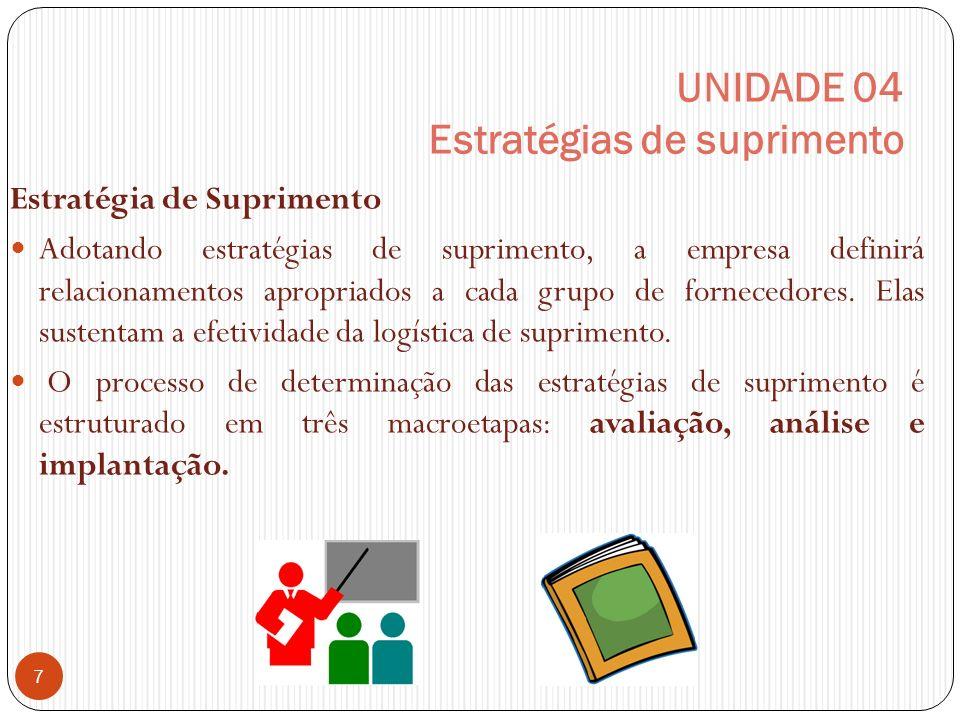 UNIDADE 04 Estratégias de suprimento Estratégia de Suprimento Adotando estratégias de suprimento, a empresa definirá relacionamentos apropriados a cada grupo de fornecedores.
