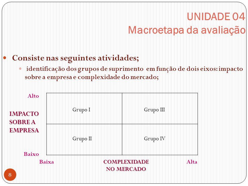 UNIDADE 04 Macroetapa da avaliação Consiste nas seguintes atividades; identificação dos grupos de suprimento em função de dois eixos: impacto sobre a