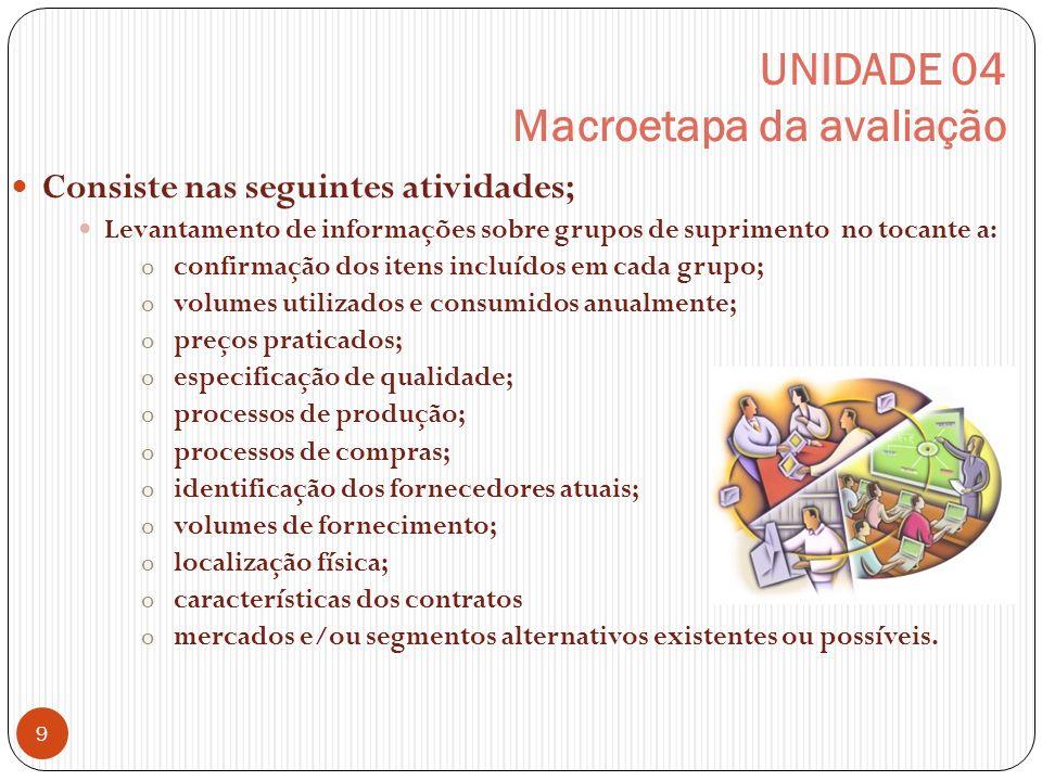 UNIDADE 04 Macroetapa da avaliação Consiste nas seguintes atividades; Levantamento de informações sobre grupos de suprimento no tocante a: o confirmaç