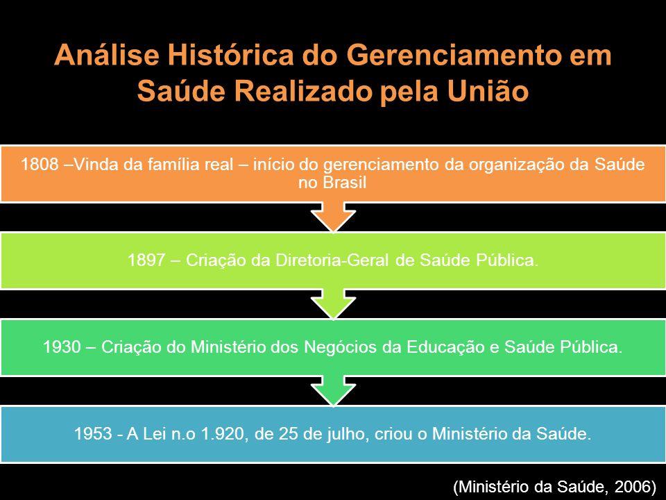 Análise Histórica do Gerenciamento em Saúde Realizado pela União 1953 - A Lei n.o 1.920, de 25 de julho, criou o Ministério da Saúde. 1930 – Criação d
