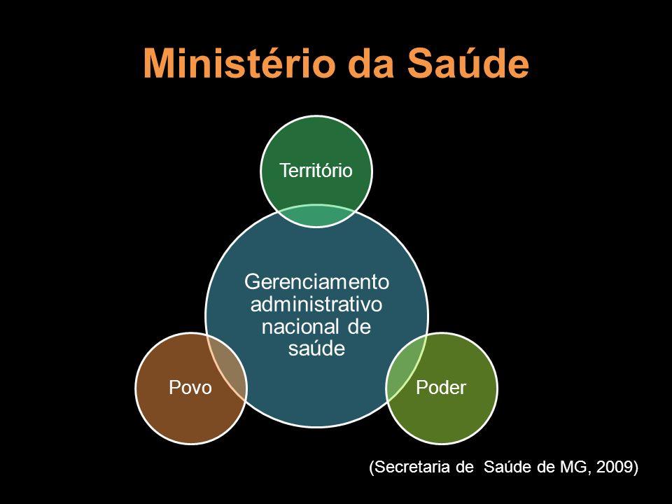 Ministério da Saúde Gerenciamento administrativo nacional de saúde TerritórioPoderPovo (Secretaria de Saúde de MG, 2009)
