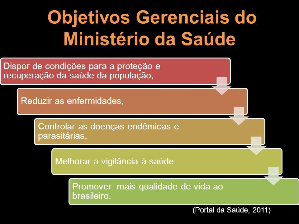 Objetivos Gerenciais do Ministério da Saúde Objetivos Gerenciais do Ministério da Saúde Dispor de condições para a proteção e recuperação da saúde da