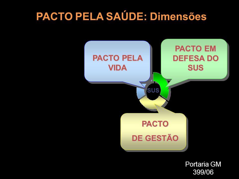 Portaria GM 399/06 SUS PACTO PELA SAÚDE: Dimensões PACTO PELA VIDA PACTO EM DEFESA DO SUS PACTO DE GESTÃO