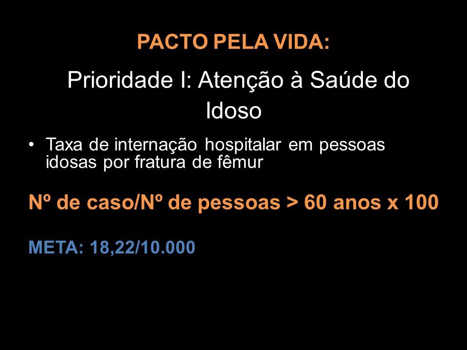 PACTO PELA VIDA: PACTO PELA VIDA: Prioridade I: Atenção à Saúde do Idoso Taxa de internação hospitalar em pessoas idosas por fratura de fêmur Nº de ca