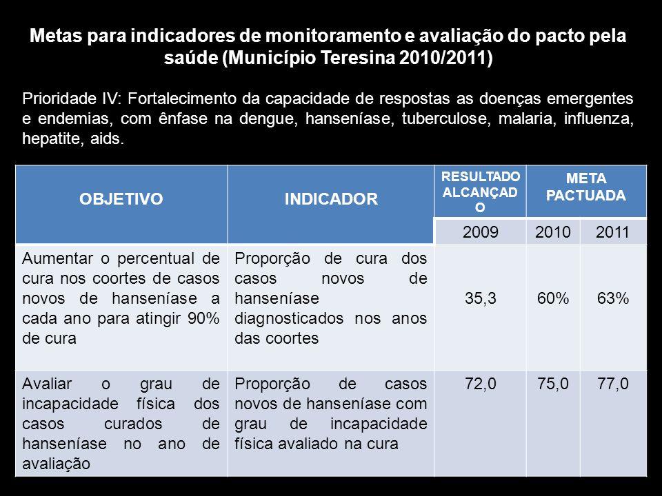 OBJETIVOINDICADOR RESULTADO ALCANÇAD O META PACTUADA 200920102011 Aumentar o percentual de cura nos coortes de casos novos de hanseníase a cada ano pa
