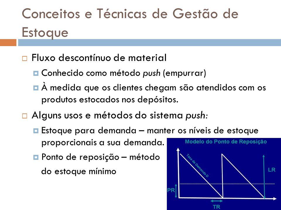 Conceitos e Técnicas de Gestão de Estoque Curva ABC Baseia-se no raciocínio do diagrama de Pareto, em que todos os itens têm a mesma importância e a atenção deve ser dada para os mais significativos.