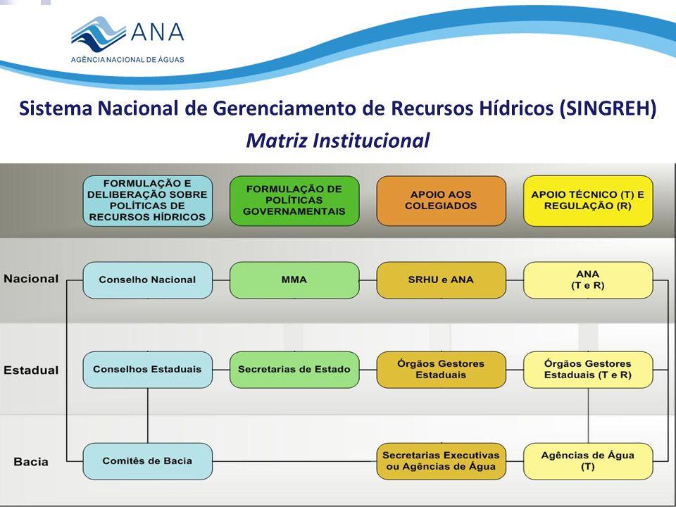 Sistema Nacional de Gerenciamento de Recursos Hídricos (SINGREH) Matriz Institucional