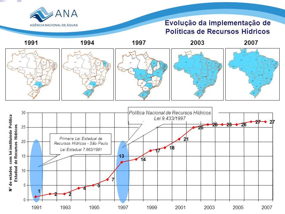 0 5 10 15 20 25 30 199119931995199719992001200320052007 Nº de estados com lei instituindo Política Estadual de Recursos Hídricos Política Nacional de