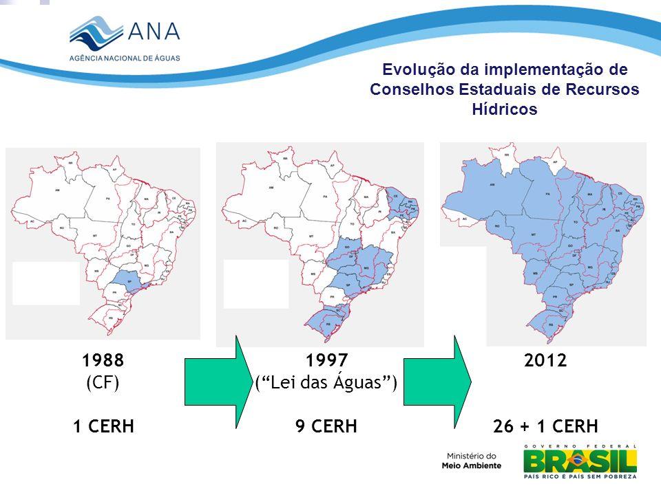 1988 (CF) 1 CERH 1997 (Lei das Águas) 9 CERH 2012 26 + 1 CERH Evolução da implementação de Conselhos Estaduais de Recursos Hídricos