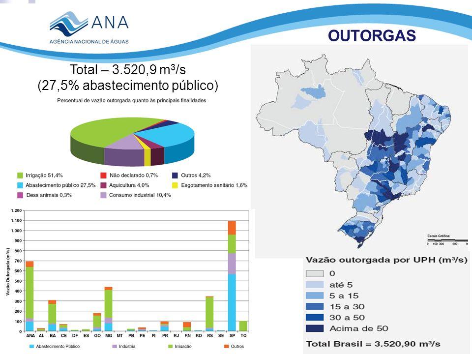 OUTORGAS Total – 3.520,9 m 3 /s (27,5% abastecimento público)