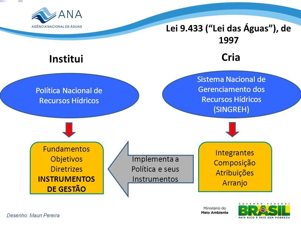 Lei 9.433 (Lei das Águas), de 1997 Política Nacional de Recursos Hídricos Sistema Nacional de Gerenciamento dos Recursos Hídricos (SINGREH) Institui C