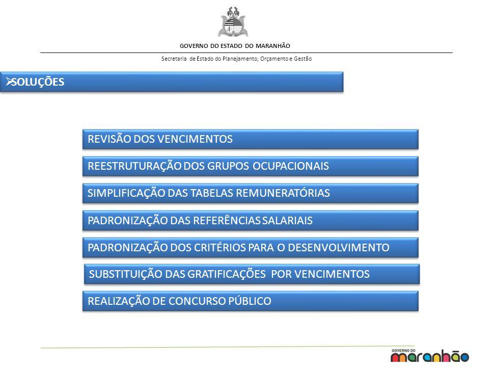 GOVERNO DO ESTADO DO MARANHÃO Secretaria de Estado do Planejamento, Orçamento e Gestão SOLUÇÕES SUBSTITUIÇÃO DAS GRATIFICAÇÕES POR VENCIMENTOS REESTRU