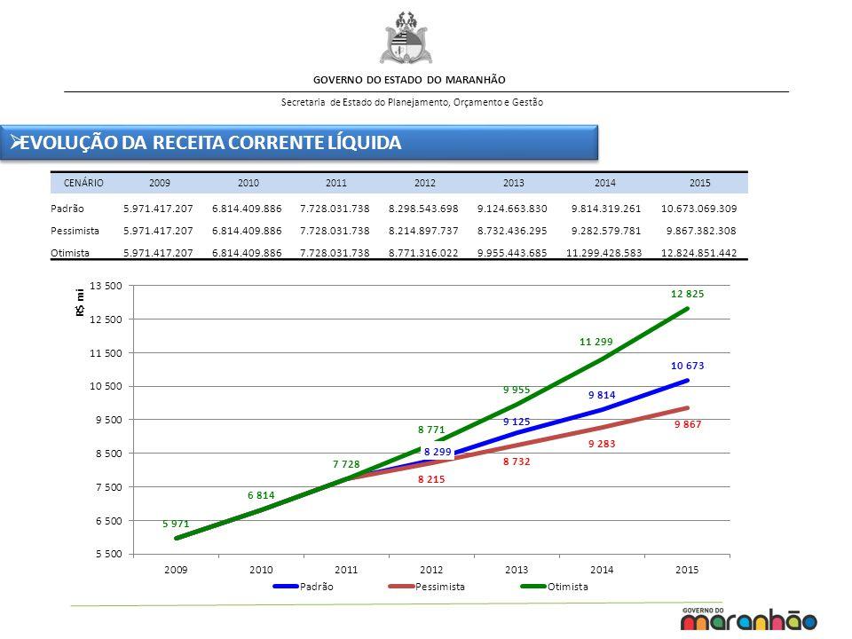 GOVERNO DO ESTADO DO MARANHÃO Secretaria de Estado do Planejamento, Orçamento e Gestão CENÁRIO2009201020112012201320142015 Padrão 5.971.417.207 6.814.