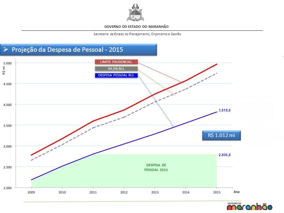 GOVERNO DO ESTADO DO MARANHÃO Secretaria de Estado do Planejamento, Orçamento e Gestão Projeção da Despesa de Pessoal - 2015 2.806,8 3.818,6 DESPESA D