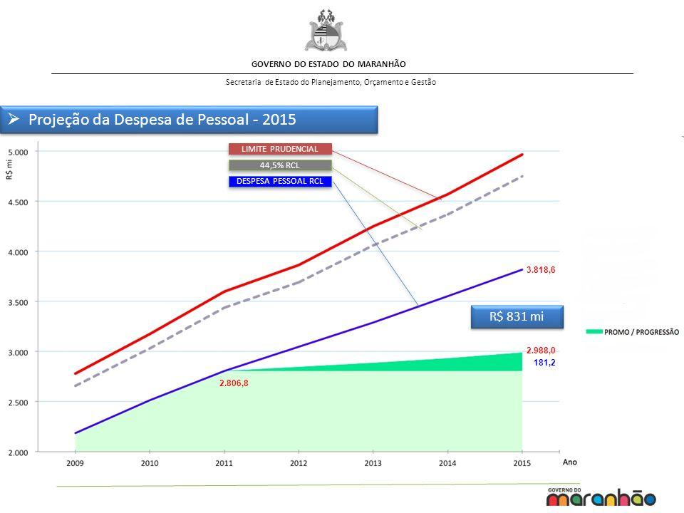 GOVERNO DO ESTADO DO MARANHÃO Secretaria de Estado do Planejamento, Orçamento e Gestão Projeção da Despesa de Pessoal - 2015 181,2 LIMITE PRUDENCIAL 4