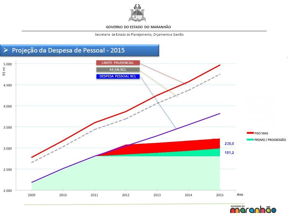 GOVERNO DO ESTADO DO MARANHÃO Secretaria de Estado do Planejamento, Orçamento e Gestão 181,2 238,0 LIMITE PRUDENCIAL 44,5% RCL DESPESA PESSOAL RCL Projeção da Despesa de Pessoal - 2015