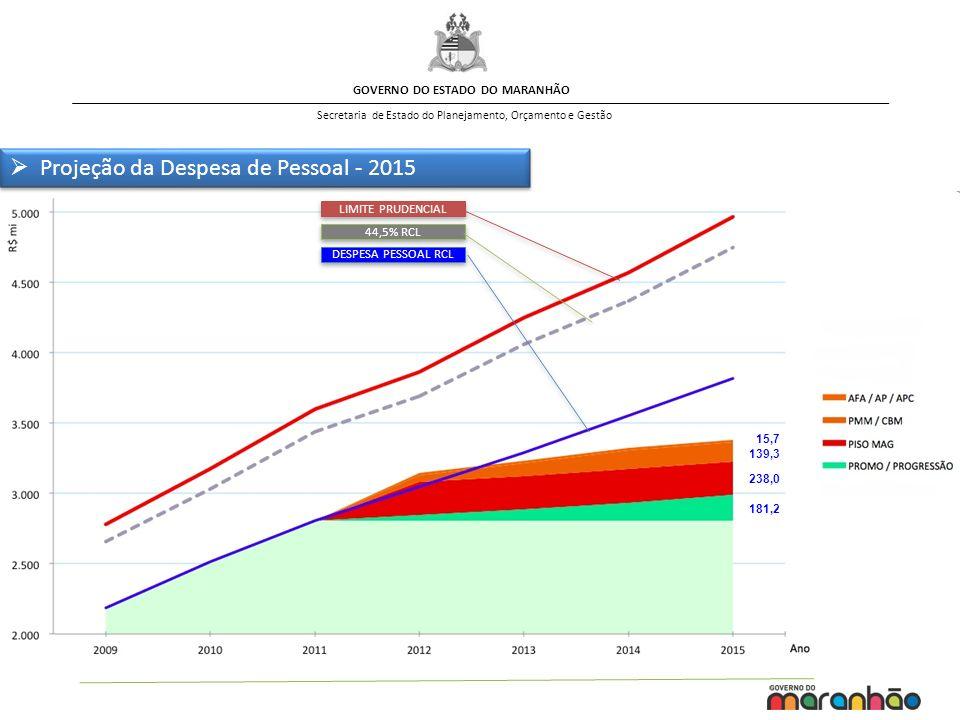 GOVERNO DO ESTADO DO MARANHÃO Secretaria de Estado do Planejamento, Orçamento e Gestão 181,2 238,0 139,3 15,7 LIMITE PRUDENCIAL 44,5% RCL DESPESA PESS