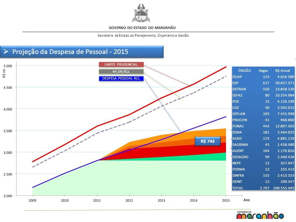 GOVERNO DO ESTADO DO MARANHÃO Secretaria de Estado do Planejamento, Orçamento e Gestão 181,2 238,0 139,3 15,7 168,7 R$ 743 LIMITE PRUDENCIAL 44,5% RCL DESPESA PESSOAL RCL Projeção da Despesa de Pessoal - 2015