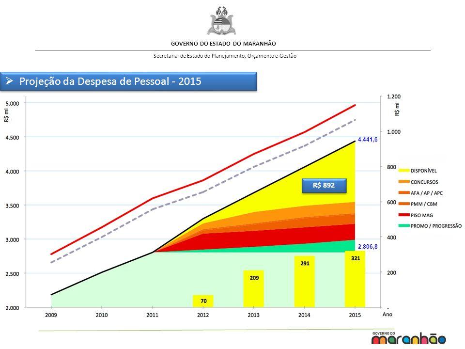 GOVERNO DO ESTADO DO MARANHÃO Secretaria de Estado do Planejamento, Orçamento e Gestão R$ 892 2.806,8 4.441,6 Projeção da Despesa de Pessoal - 2015