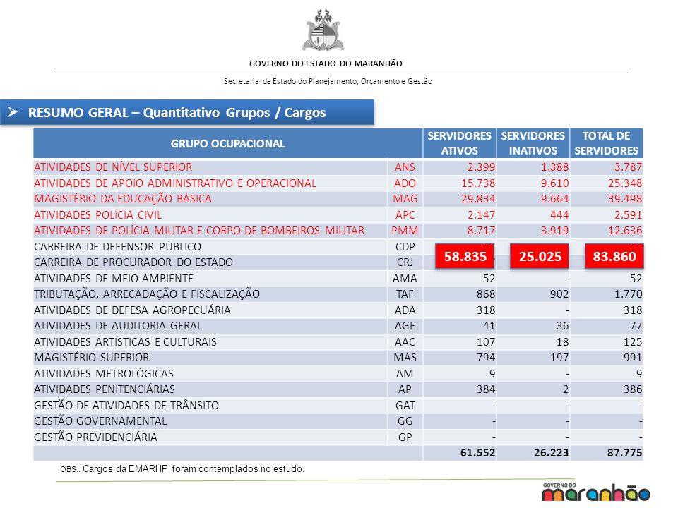 GOVERNO DO ESTADO DO MARANHÃO Secretaria de Estado do Planejamento, Orçamento e Gestão RESUMO GERAL – Quantitativo Grupos / Cargos OBS.: Cargos da EMA