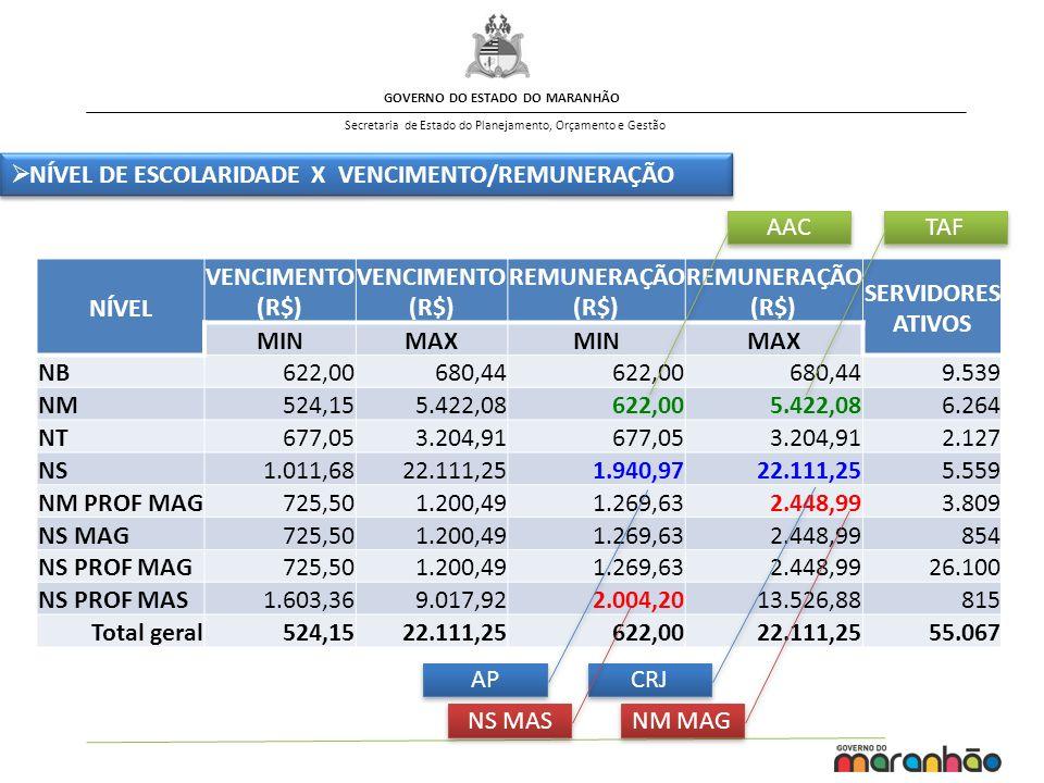 GOVERNO DO ESTADO DO MARANHÃO Secretaria de Estado do Planejamento, Orçamento e Gestão NÍVEL VENCIMENTO (R$) VENCIMENTO (R$) REMUNERAÇÃO (R$) REMUNERAÇÃO (R$) SERVIDORES ATIVOS MINMAXMINMAX NB622,00680,44622,00680,449.539 NM524,155.422,08622,005.422,086.264 NT677,053.204,91677,053.204,912.127 NS1.011,6822.111,251.940,9722.111,255.559 NM PROF MAG725,501.200,491.269,632.448,993.809 NS MAG725,501.200,491.269,632.448,99854 NS PROF MAG725,501.200,491.269,632.448,9926.100 NS PROF MAS1.603,369.017,922.004,2013.526,88815 Total geral524,1522.111,25622,0022.111,2555.067 NÍVEL DE ESCOLARIDADE X VENCIMENTO/REMUNERAÇÃO AAC TAF AP CRJ NM MAG NS MAS