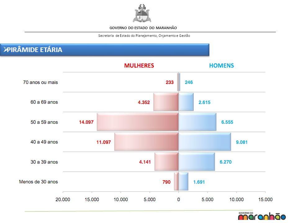 GOVERNO DO ESTADO DO MARANHÃO Secretaria de Estado do Planejamento, Orçamento e Gestão PIRÂMIDE ETÁRIA