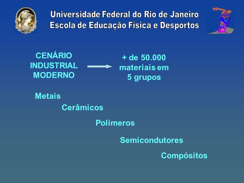 CENÁRIO INDUSTRIAL MODERNO + de 50.000 materiais em 5 grupos Metais Cerâmicos Polímeros Semicondutores Compósitos