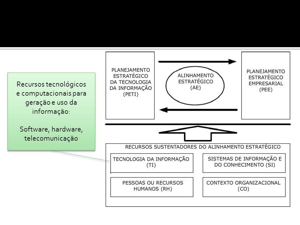 Recursos tecnológicos e computacionais para geração e uso da informação: Software, hardware, telecomunicação Recursos tecnológicos e computacionais para geração e uso da informação: Software, hardware, telecomunicação