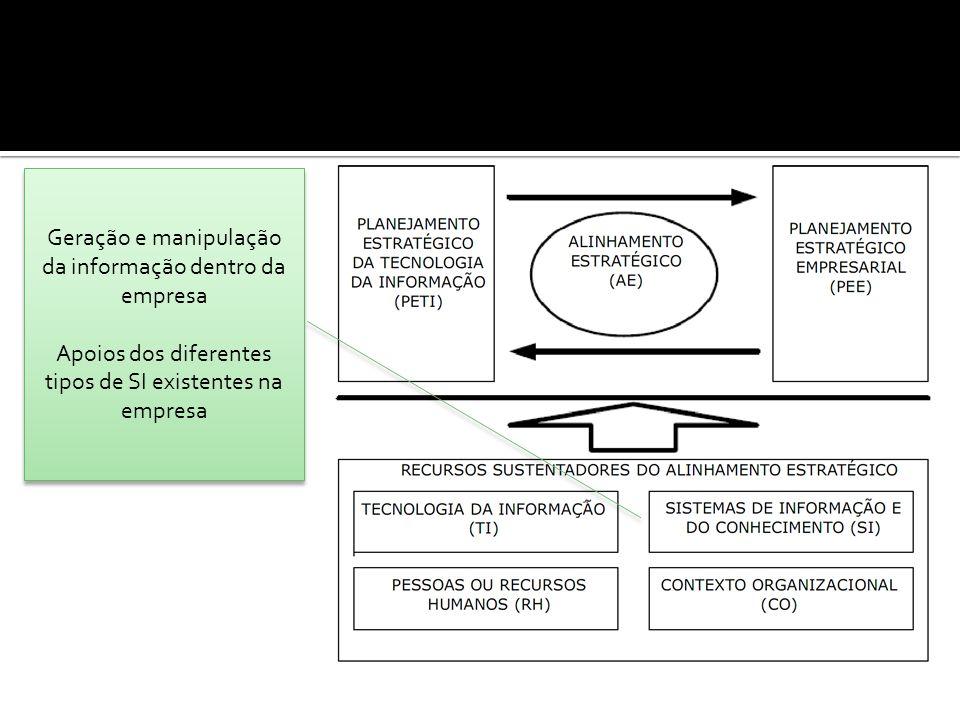 Geração e manipulação da informação dentro da empresa Apoios dos diferentes tipos de SI existentes na empresa Geração e manipulação da informação dentro da empresa Apoios dos diferentes tipos de SI existentes na empresa