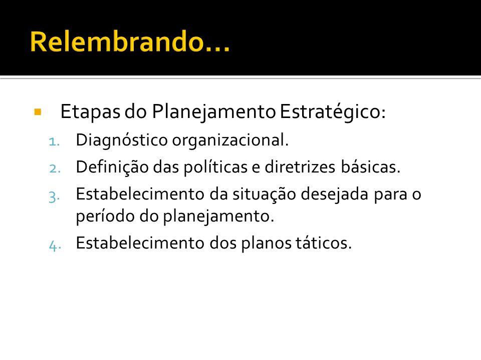 Etapas do Planejamento Estratégico: 1.Diagnóstico organizacional.