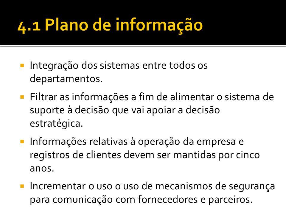 Integração dos sistemas entre todos os departamentos.