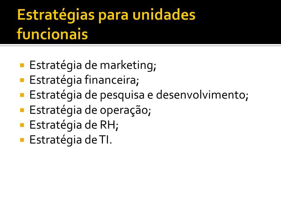 Estratégia de marketing; Estratégia financeira; Estratégia de pesquisa e desenvolvimento; Estratégia de operação; Estratégia de RH; Estratégia de TI.